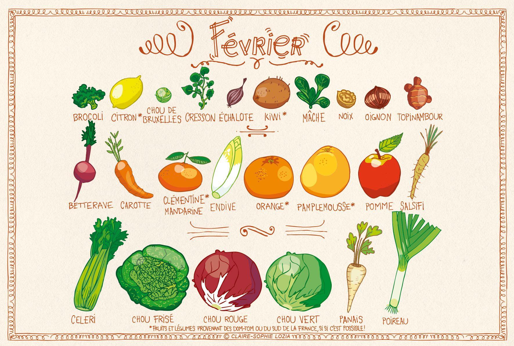 Fruits & légumes de saison : Mars