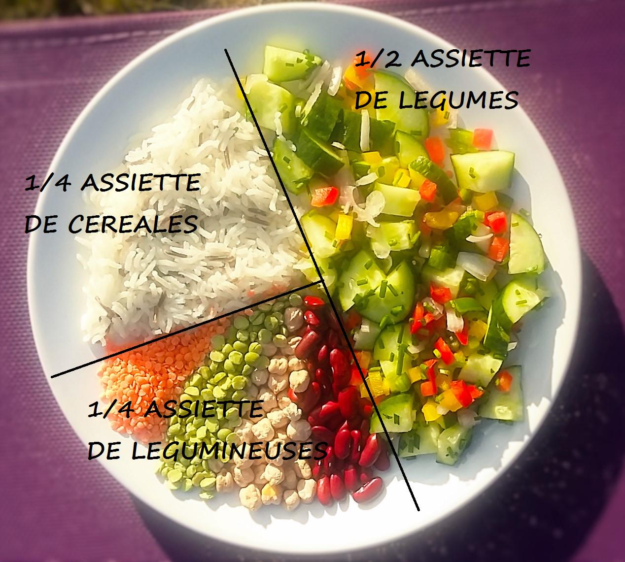 Fruits & légumes de saison : Avril