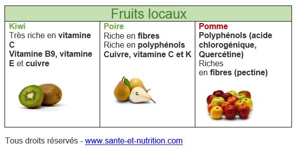 Fruits et légumes de saison : Février